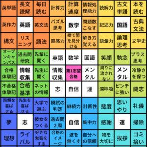 マンダラチャート完成図(マンダラート)