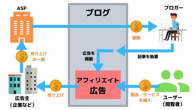 アフィリエイトの仕組みの図