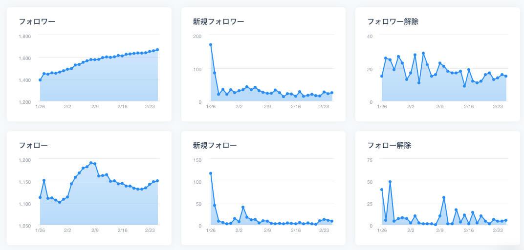 ブログ3ヶ月目のTwitterフォロワー数の推移