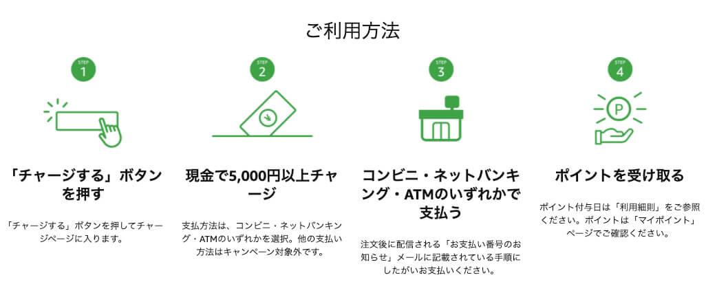 Amazonギフト券手順