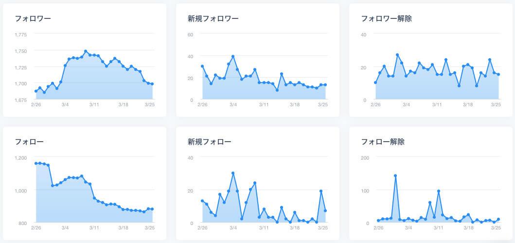 ブログ4ヶ月目のTwitterフォロワー数の推移