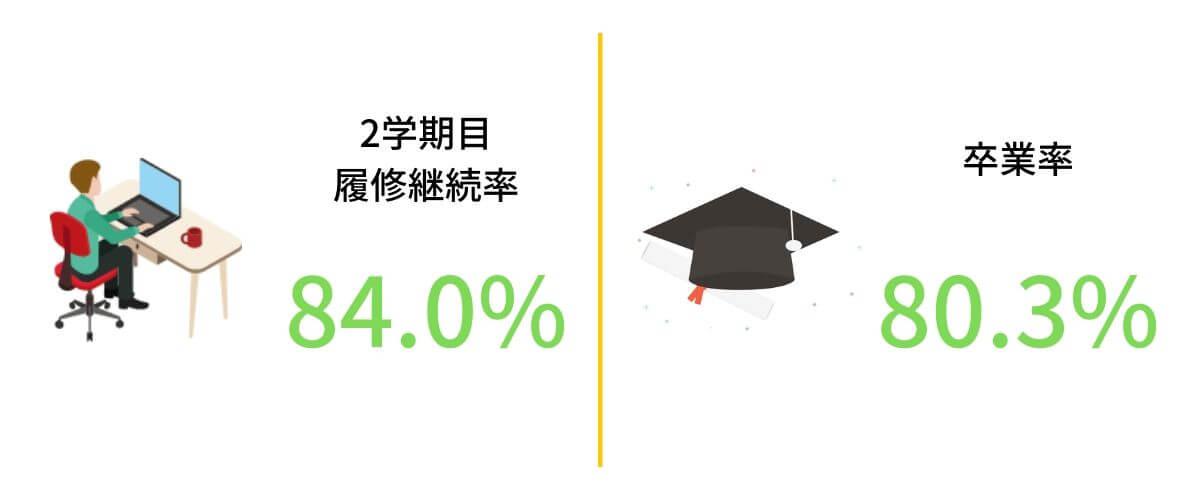 サイバー大学履修継続率・卒業率