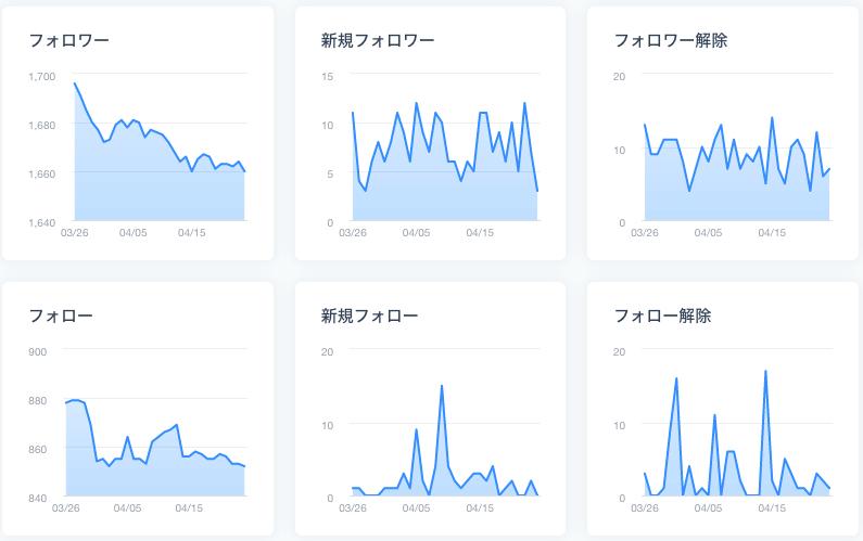 ブログ5ヶ月目のTwitterフォロワー数