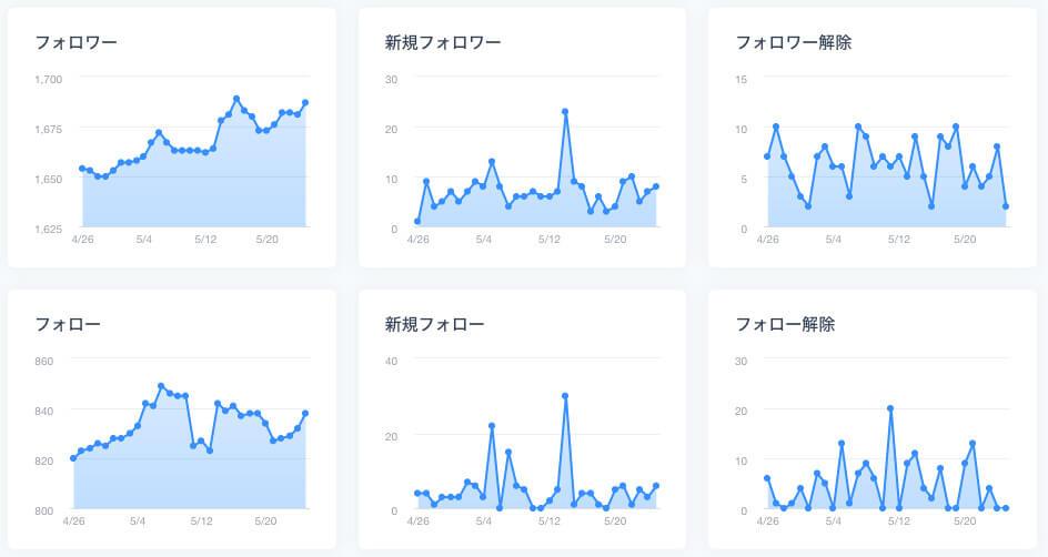ブログ6ヶ月目のTwitterフォロワー数