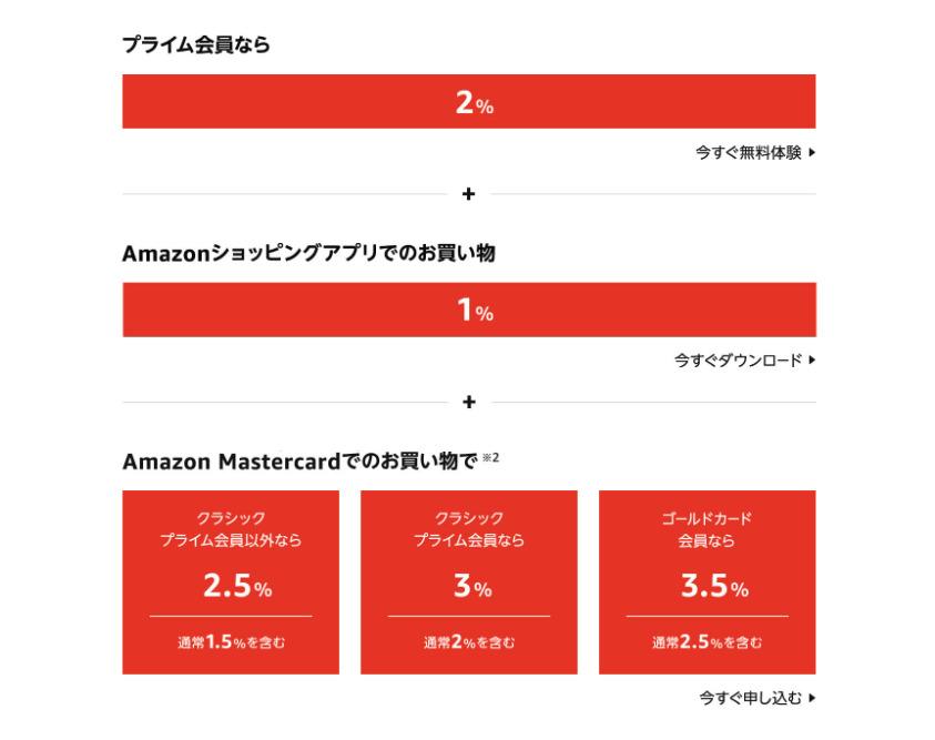 Amazon初売りセール2021ポイントアップキャンペーン
